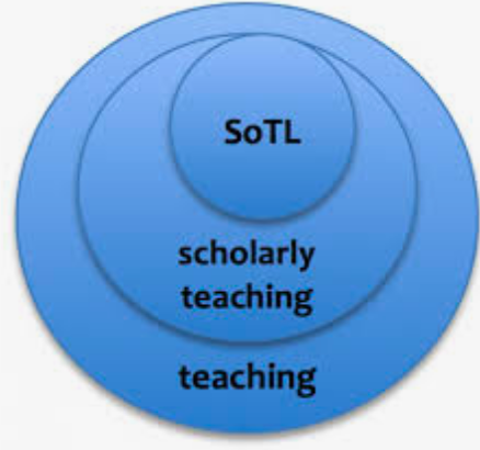 Three circles with Teaching, Scholarly Teaching, Scholarship of Teaching and Learning
